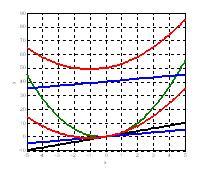 ¿y eso del Caos?. Sistemas lineales